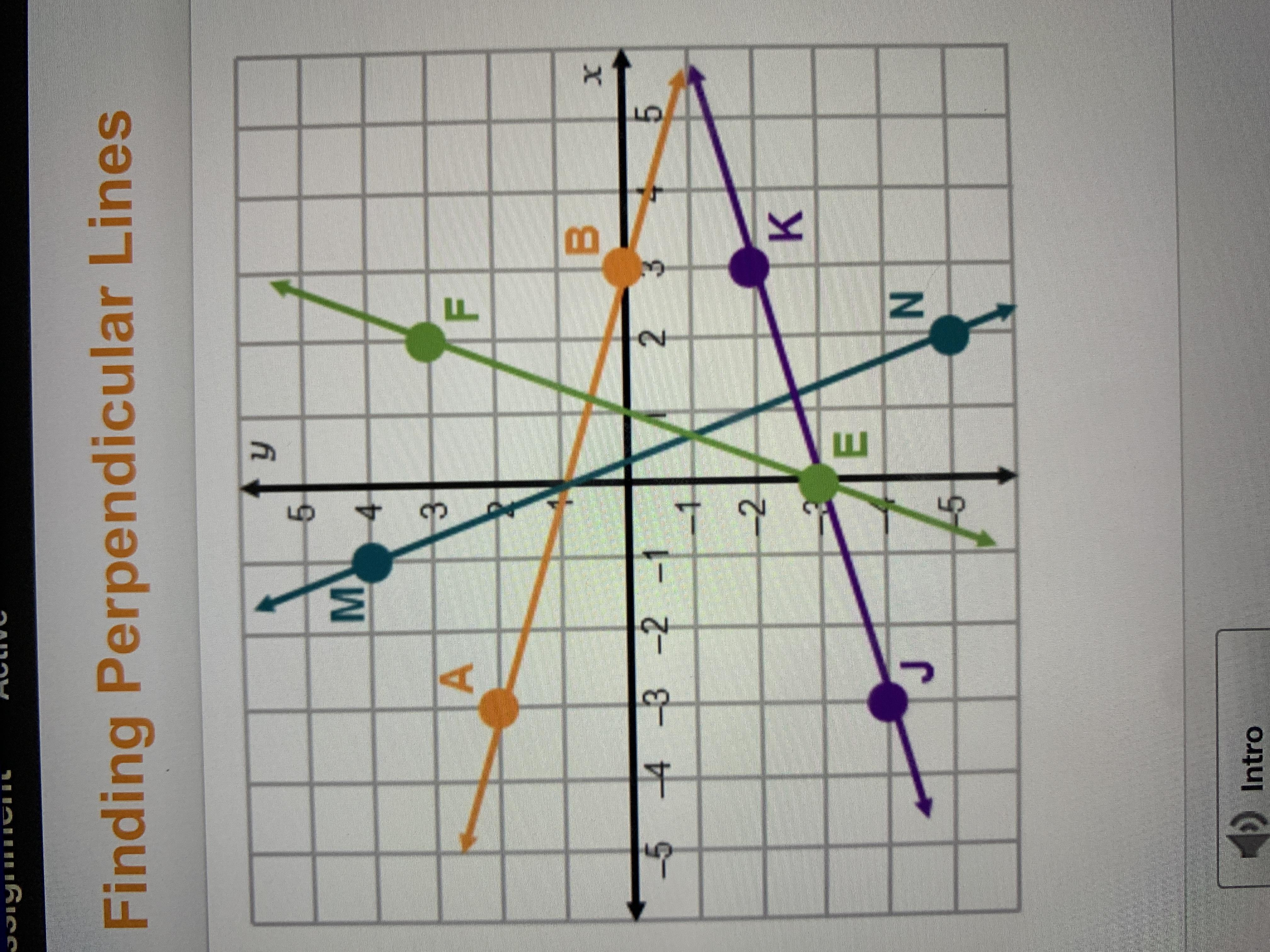 Which Line Is Perpendicular To A Line That Has A Slope Of