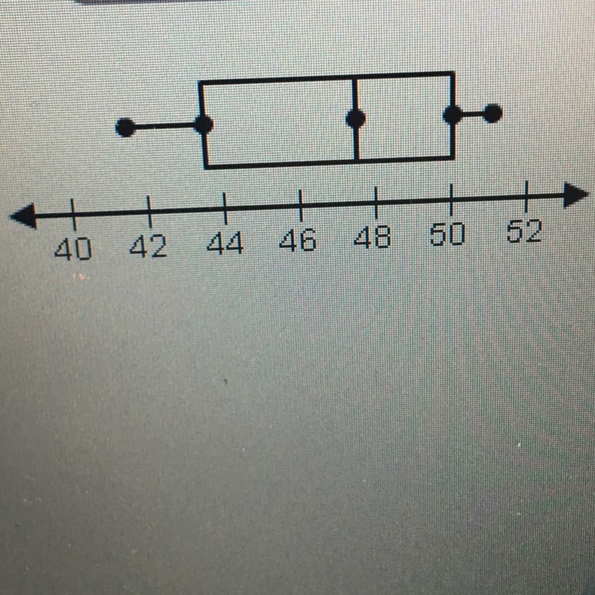 Look At The Box And Whisker Plot What Is The Measure Of