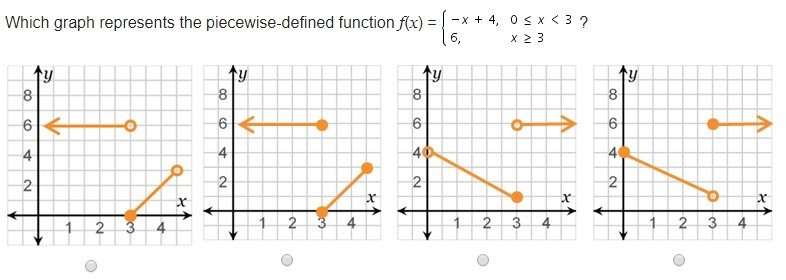 Which graph represents the piecewise-defined function
