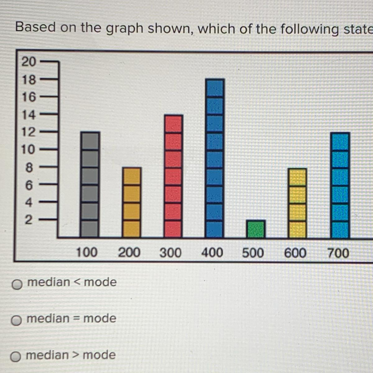 Based On The Graph Shown Which Of The Following