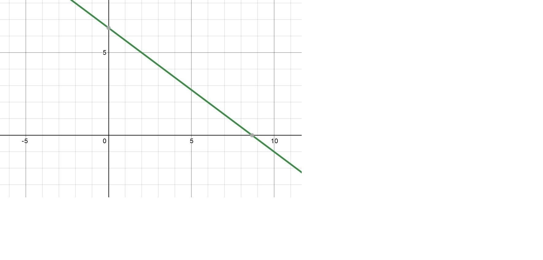Graph Y 2 3 4 X 6 Using The Point And Slope Given In The