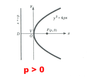 The equation below describes a parabola. If a is positive
