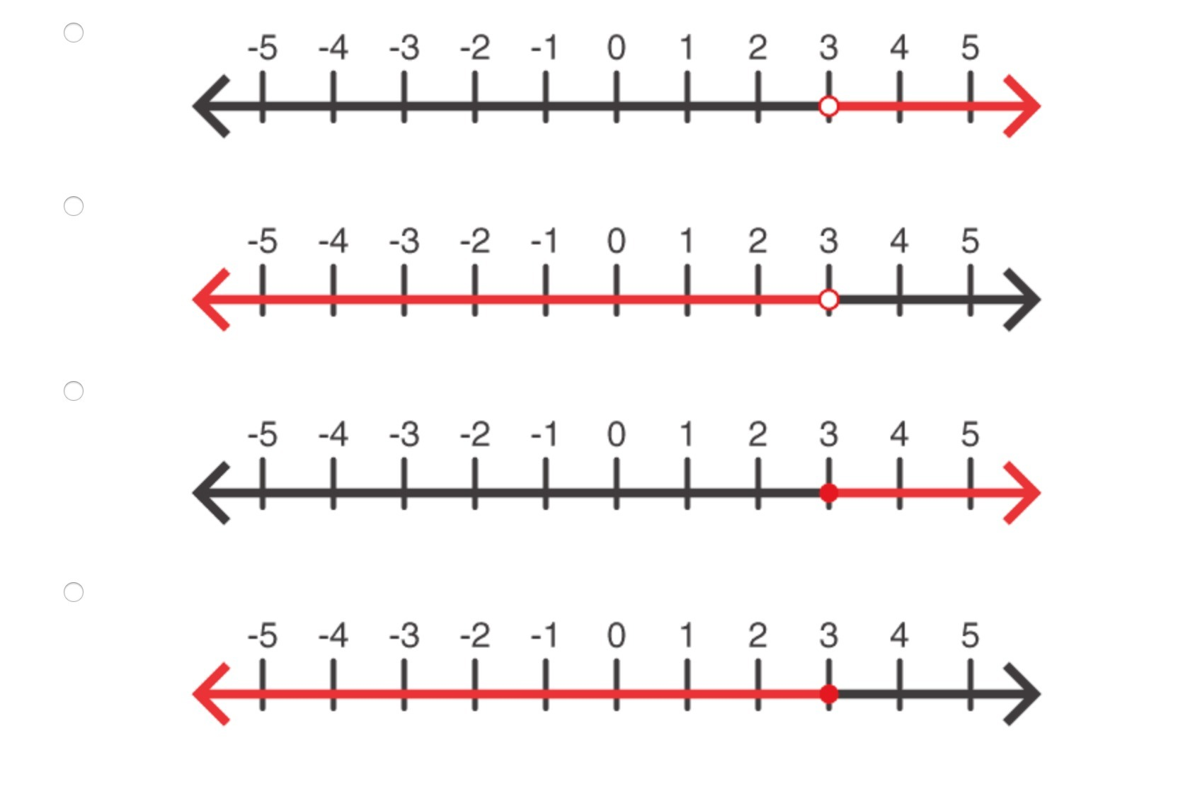 Which Of The Following Number Lines Represents The
