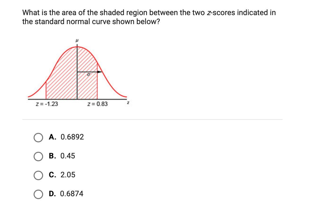 What Is The Area Of The Shaded Region Between The Two Z