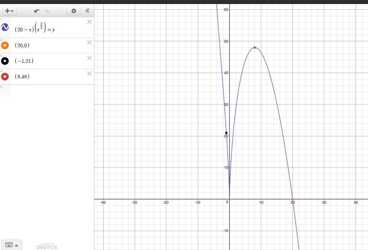 The graph of the function f(x) = –(x 3)(x