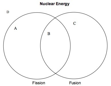 E=MC2 Forms of nuclear energy Releases a great amount of