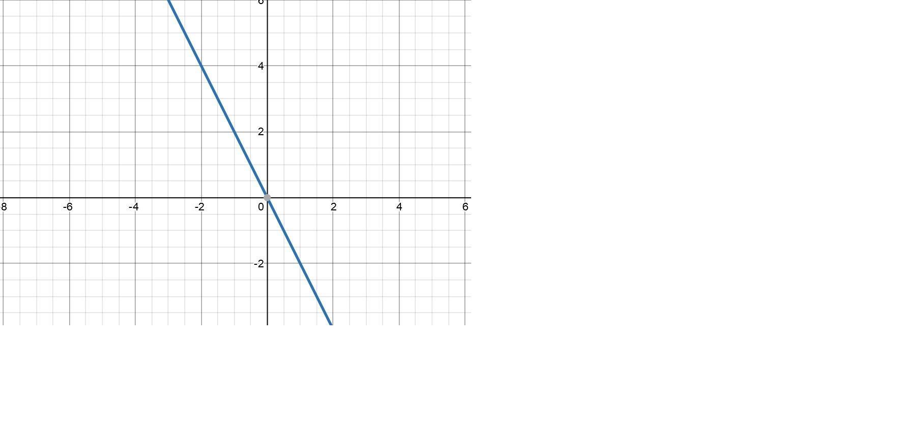 The Graph Of F X 2x The Graph Of G X X Is The