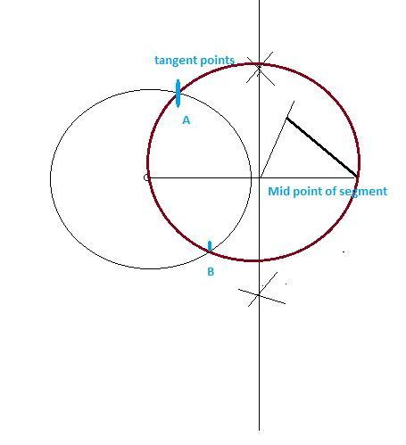 You are constructing a tangent line from a point outside a