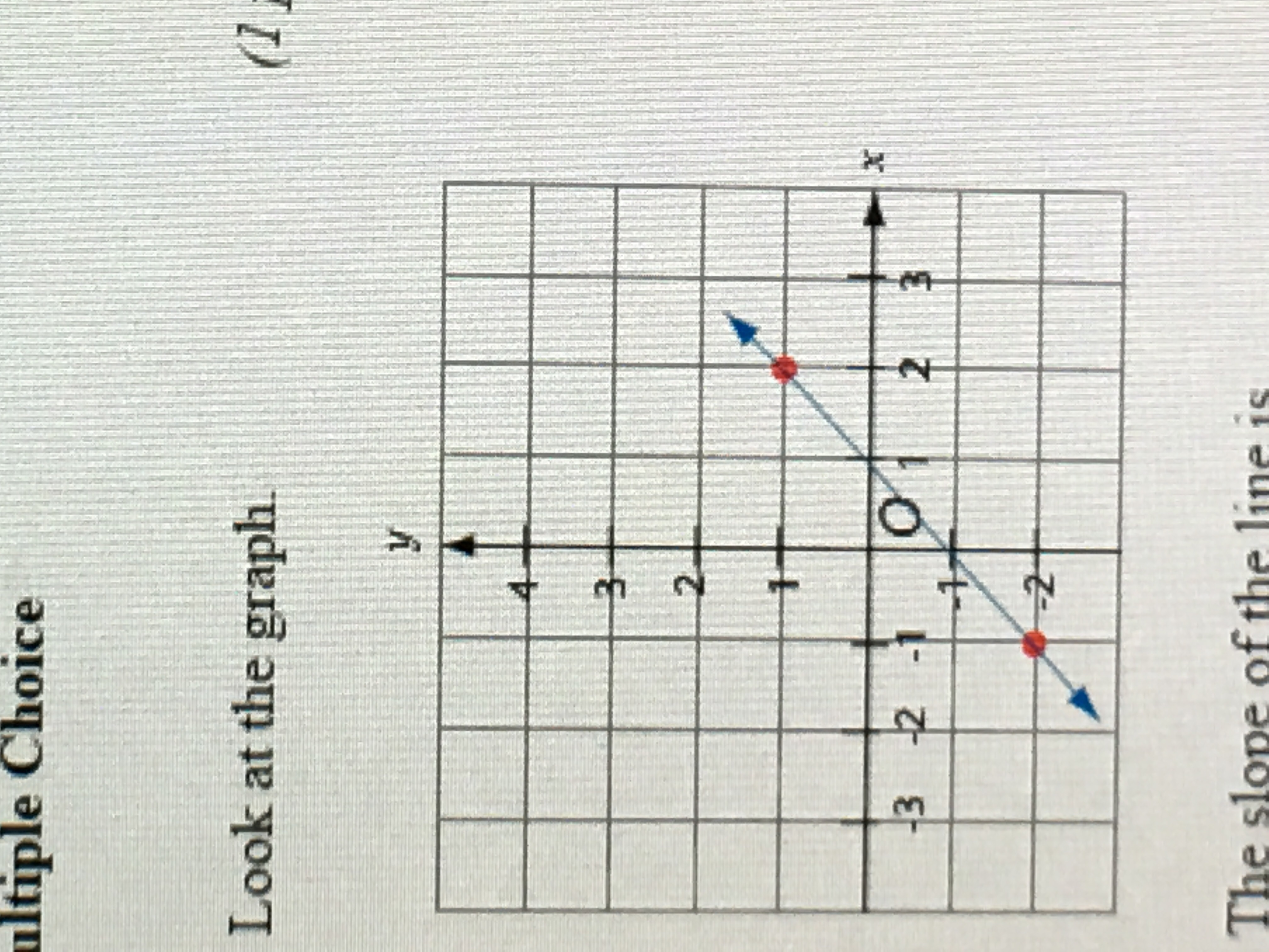 Look At The Graph The Slope Of The Line Is