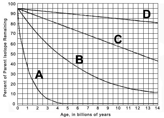 The following graph shows the rates of decay for four