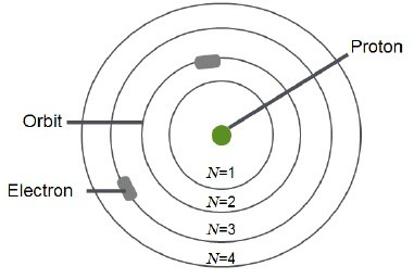 The diagram shows Niels Bohr's model of an atom. What