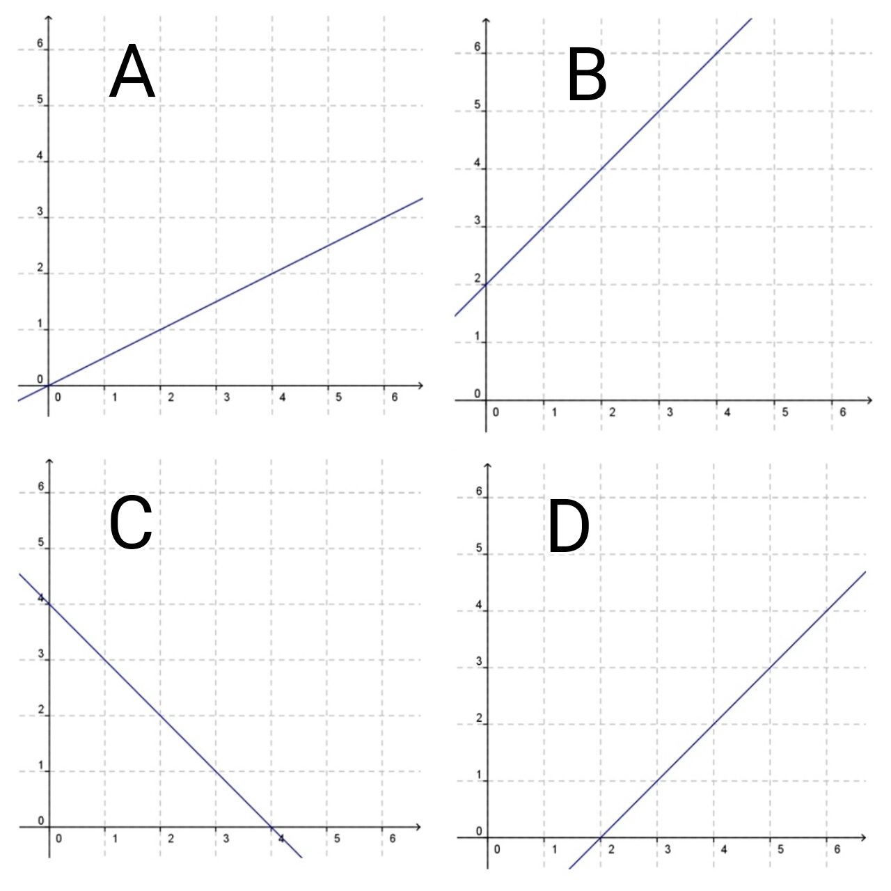 Which Graph Shows A Proportional Relationship