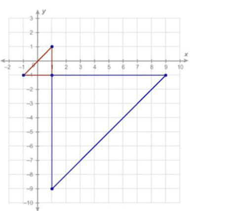 The smaller triangle is a pre-image of the bigger triangle. The center of dilation is (1. −1). What - Brainly.com