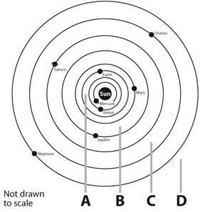 Which correctly identifies the location of the asteroid