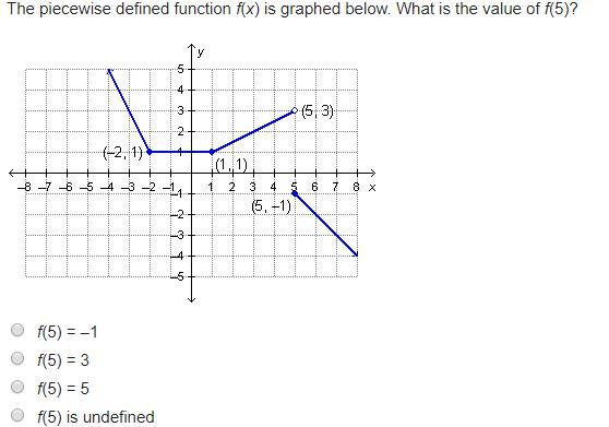 The piecewise defined function f(x) is graphed below. What