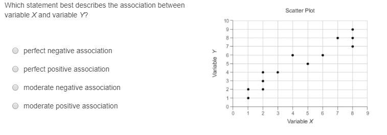 Which statement best describes the association between