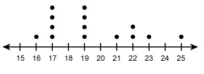 What is the mean of the values in the dot plot? Enter your