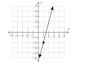 Complete the equation of the graphed linear function in