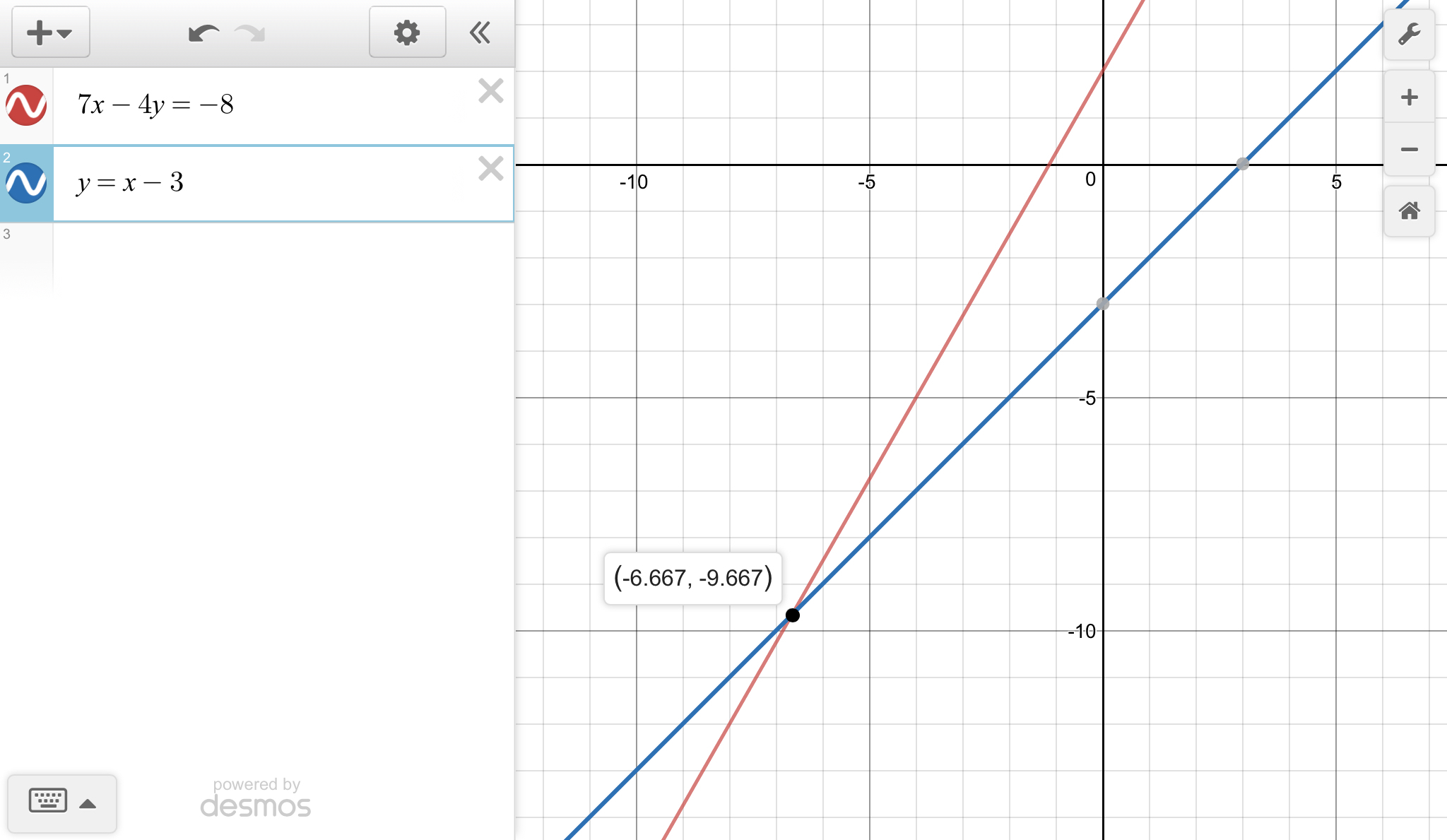 Graph The Equation X 4y 8