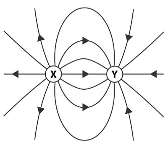 An electric field around two charged objects is shown