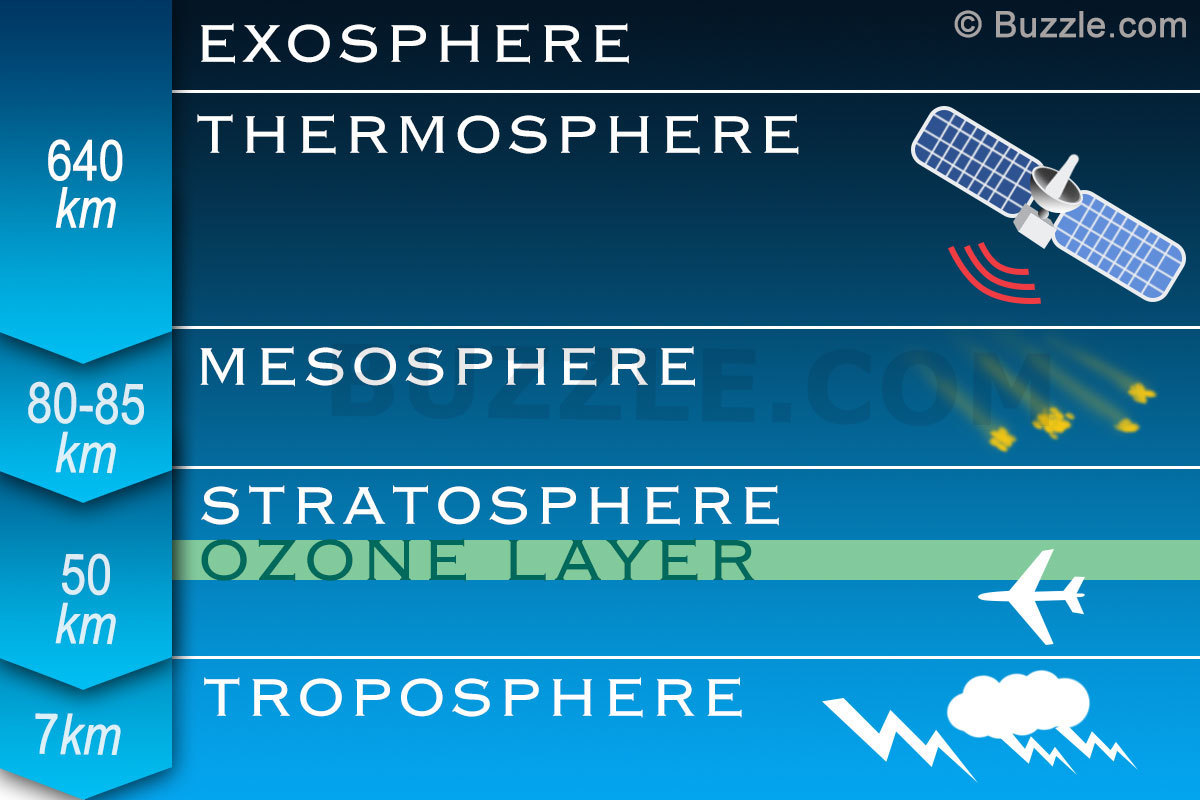 What Layer In The Atmosphere Contains The Ozone Layer