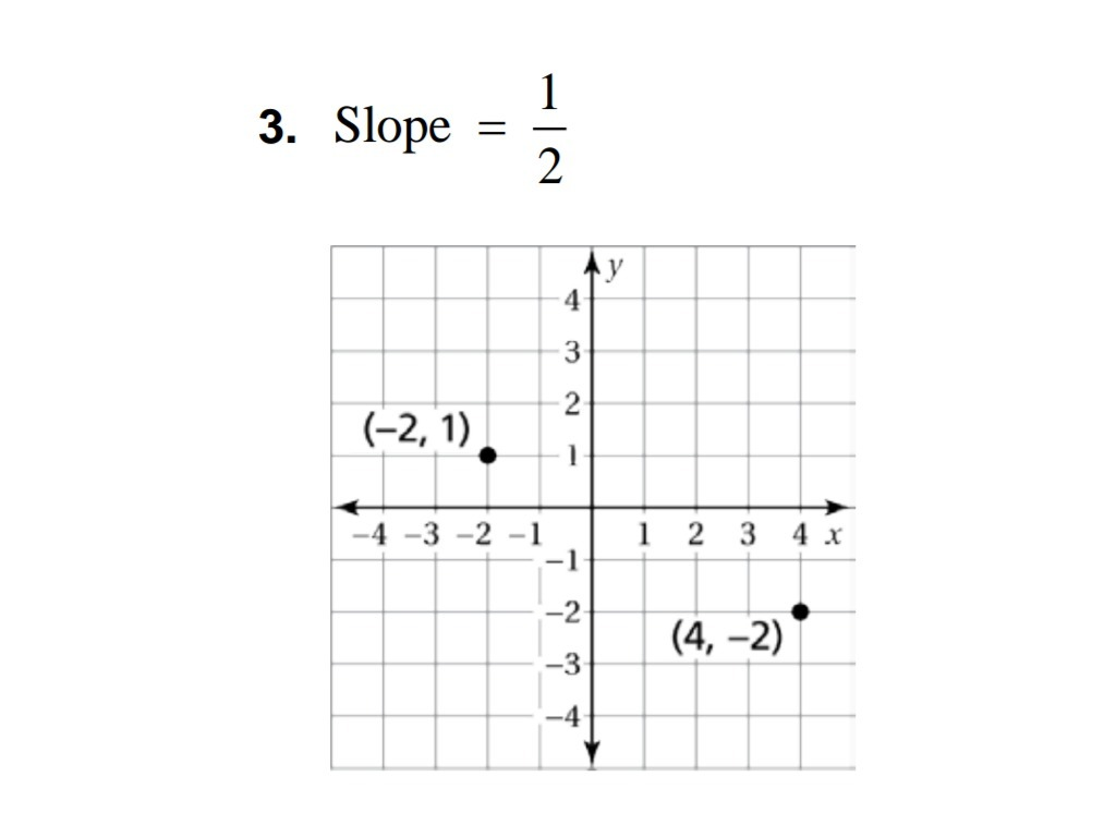 Draw A Line Through Each Point Using The Given Slope What