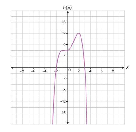 Consider function h. What is the approximate range of