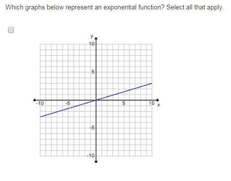 Which graphs below represent an exponential function