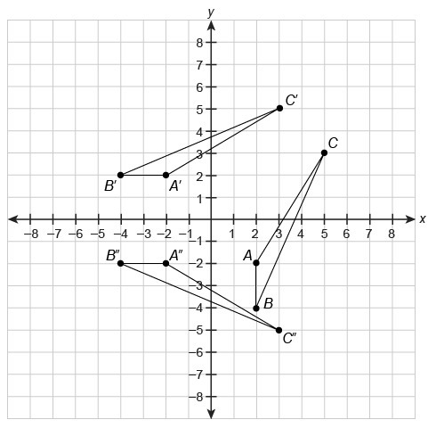 Help, 50 points , and brainliest This diagram shows a pre