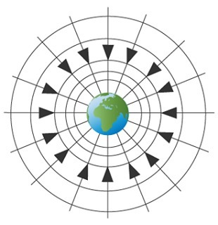 The image shows a model of the gravitational field around