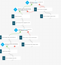 lead nurturing marketing automation workflow example [ 1024 x 877 Pixel ]