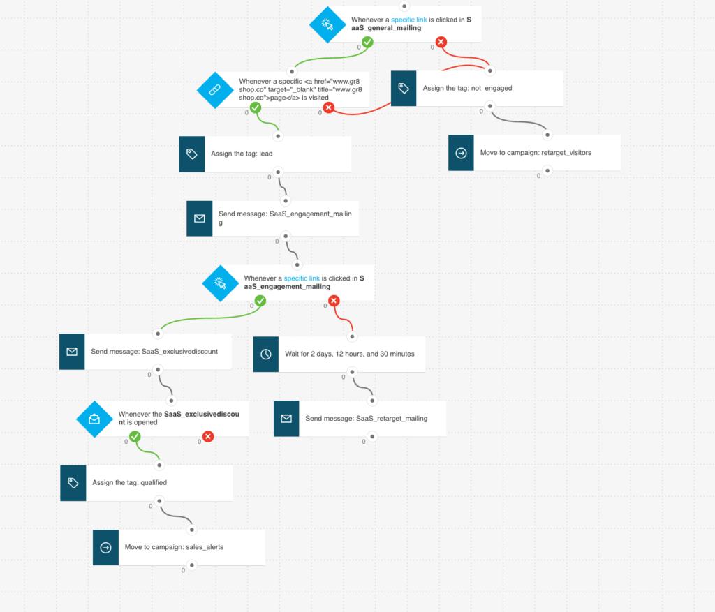 hight resolution of lead nurturing marketing automation workflow example