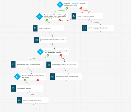 small resolution of lead nurturing marketing automation workflow example