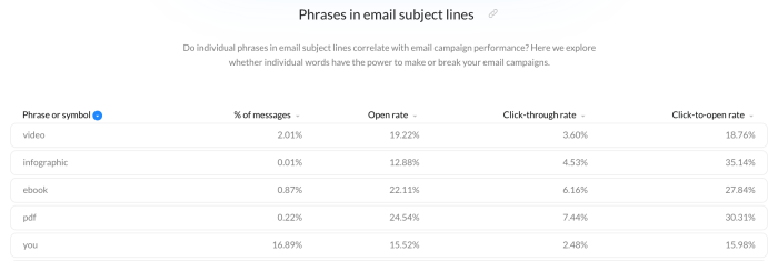 specific phrases in subject lines results.