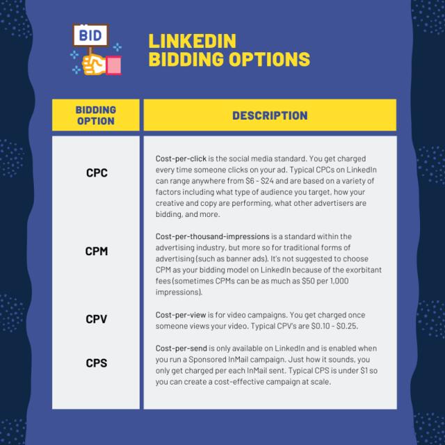 Options d'enchères pour les publicités LinkedIn.