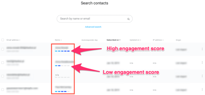 An example of contacts with varying engagement scores.