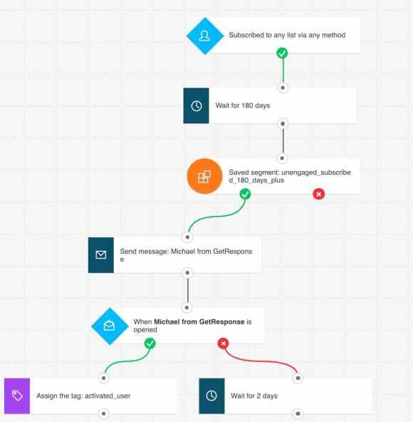 Reengagement marketing automation workflow.