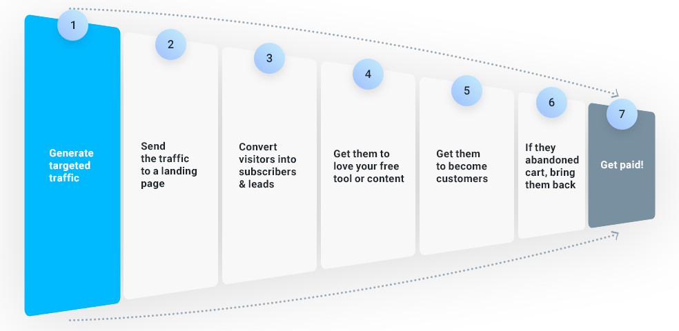 A content marketing funnel should address the top of the funnel, the middle of the funnel, and the bottom. Here S A Free Sales Funnel Template To Help You Sell More
