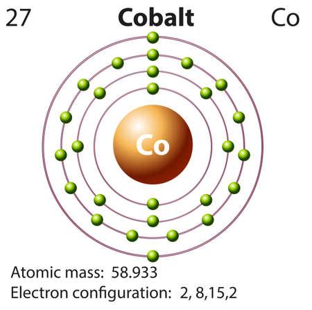 cobalt electron dot diagram wire a light switch symbol und elektronenbild fur scandium illustration lizenzfrei 45062453