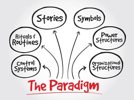 cultural symbols icons: Cultural Web Paradigm, strategy mind map, business concept