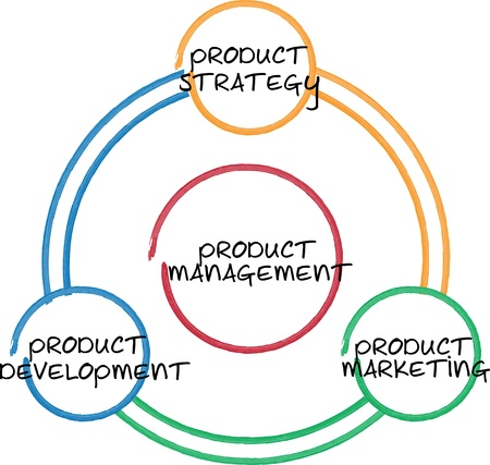 Illustration product management business diagram whiteboard chart also rh rf