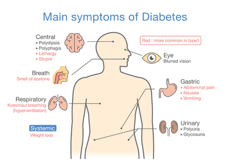 Illustration about diagram for medical diagnosis of people disease stock also main symptoms diabetes rh rf