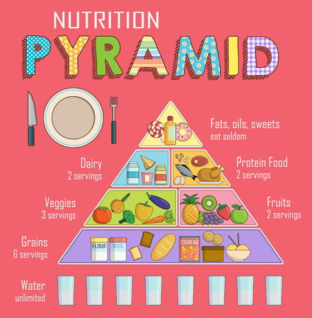 Infographic chart illustration of  healthy balanced nutrition food pyramid for people shows also balance diet stock photos and images rf rh