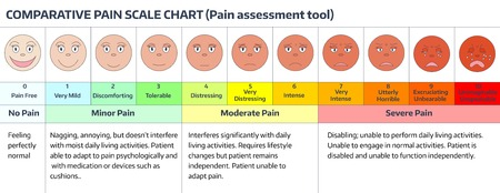 Faces pain rating scale comparative chart assessment tool stock vector also rh rf
