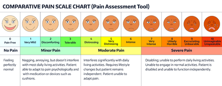 Faces pain rating scale comparative chart assessment tool also stock illustrations cliparts and royalty free rh rf