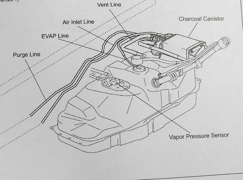 Toyota Taa Evaporative Emission Faults