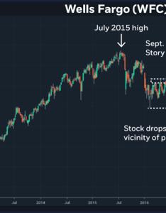 Wells fargo wfc  also listening to volatility  trade rh usrade