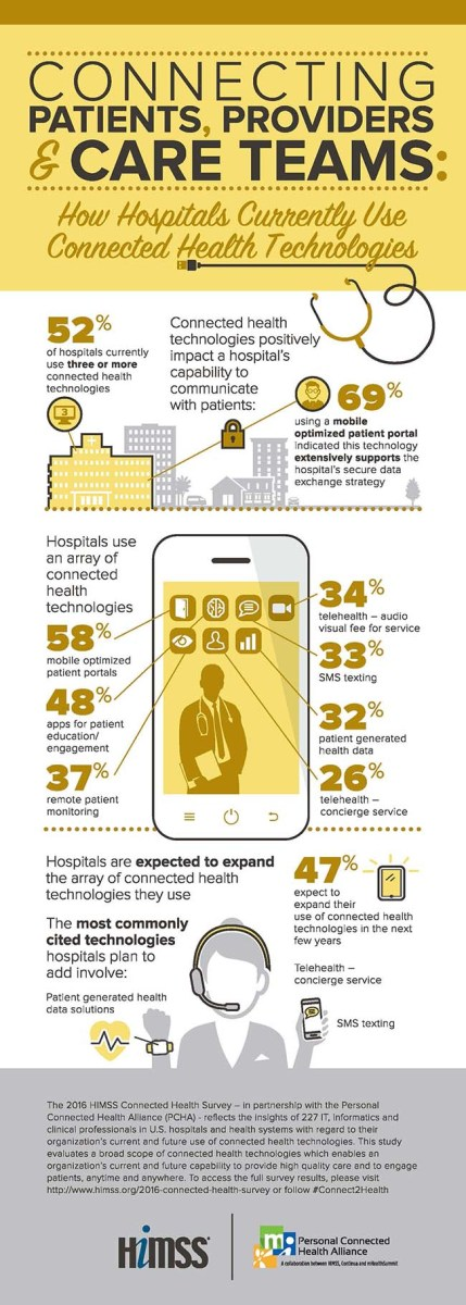 2016-connected-health-survey-infographic