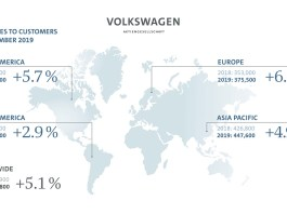 Volkswagen Group again delivers more vehicles in November