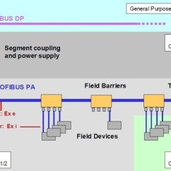 Profibus Dp Wiring Diagram Western Snow Plow Ford Entry Archive Pi North America High